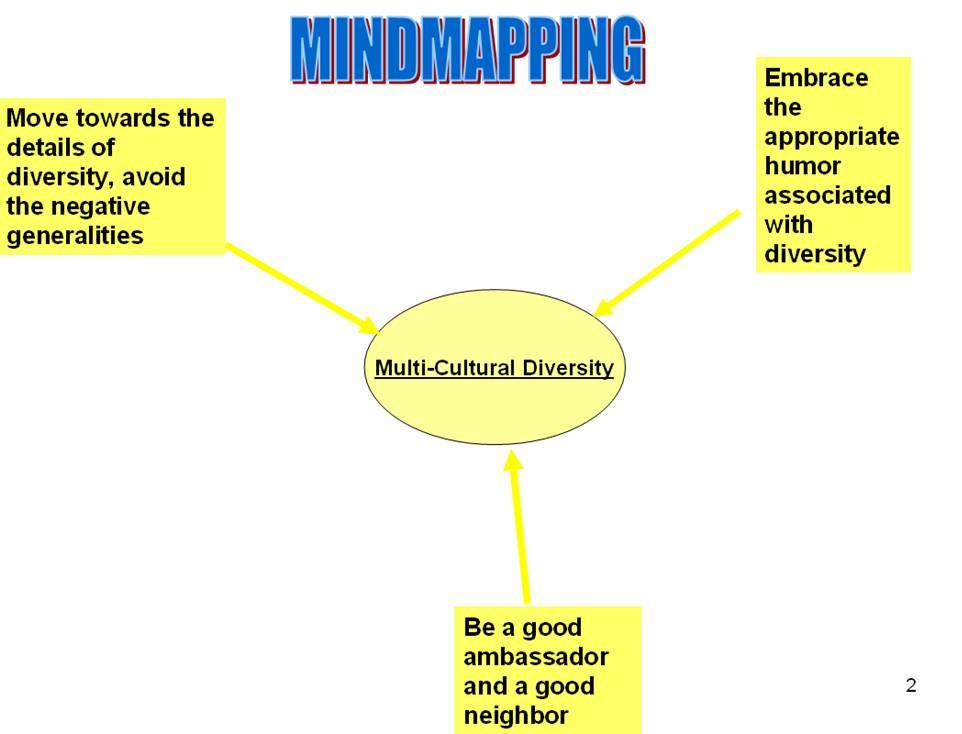 mindmap 2