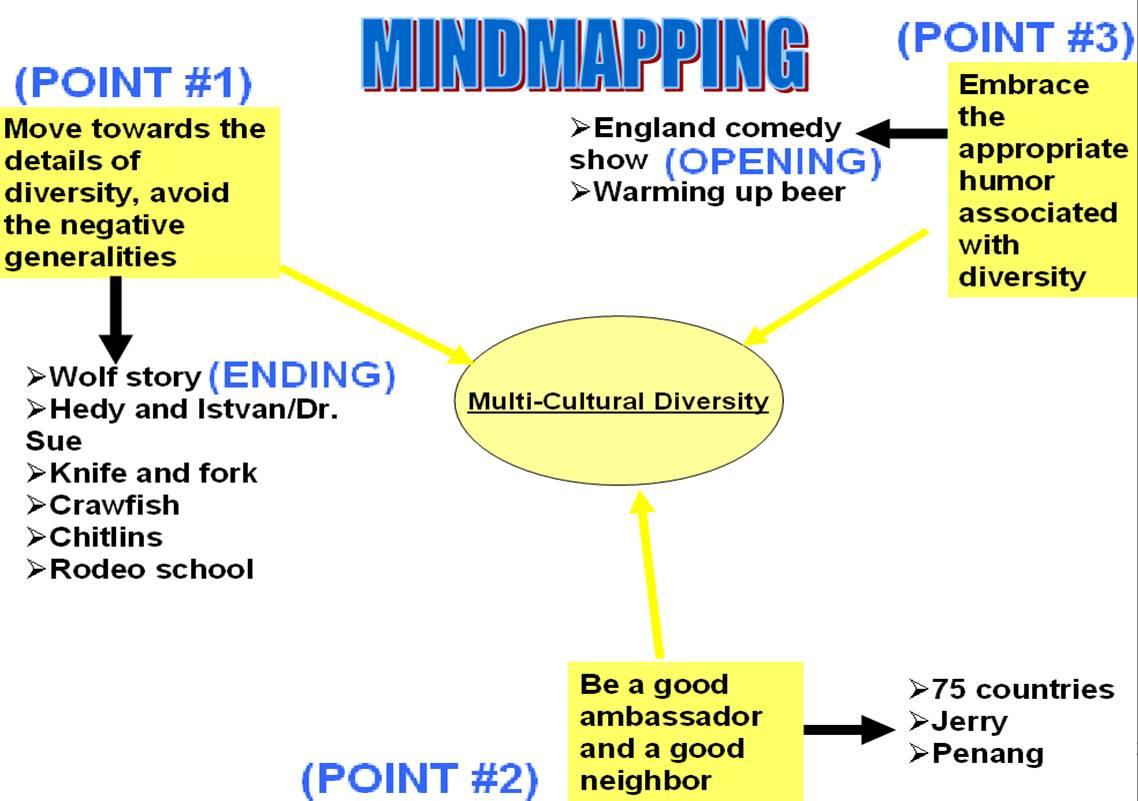 mindmapping 4